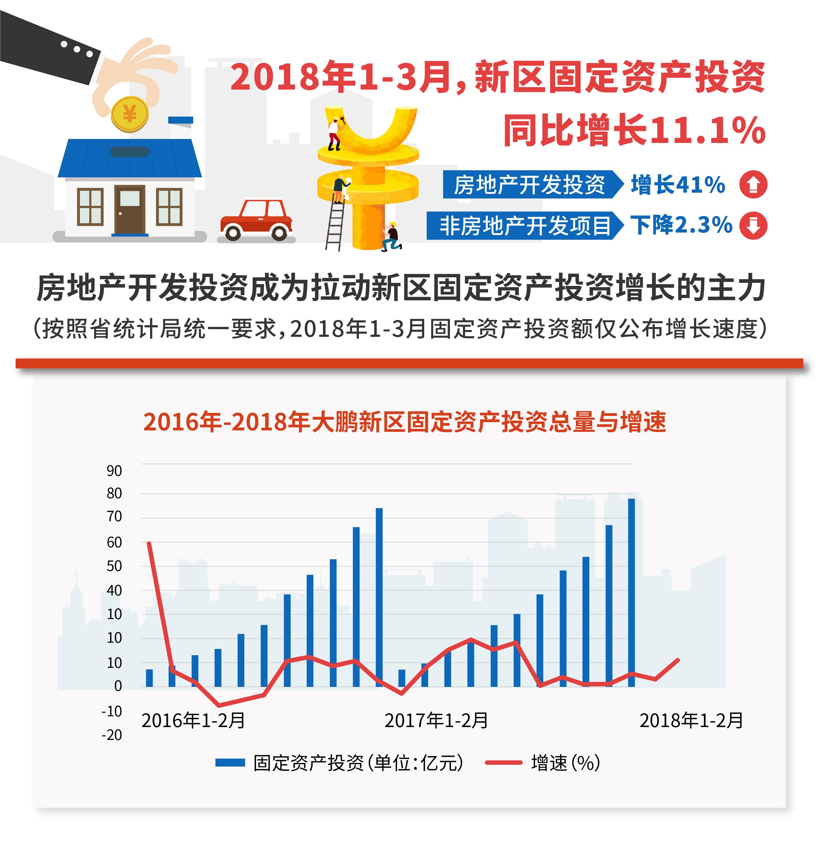 2018年1-3月新区固定资产投资同比增长11.1%.jpg